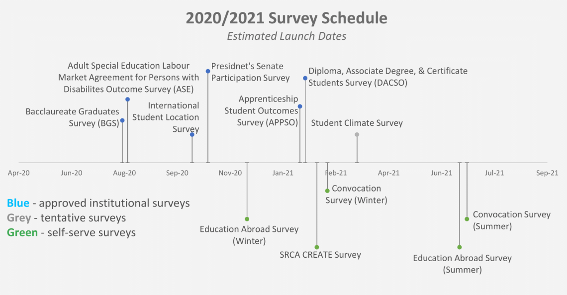 20-21 Survey Schedule