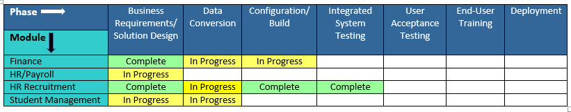Table showing the current project progress on each of the workstreams
