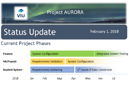 Timeline showing that we are currently in the System Configuration phase for Finance, the Requirements Validation phase for HR/Payroll, and the Requirements Gathering phase for Student Management.